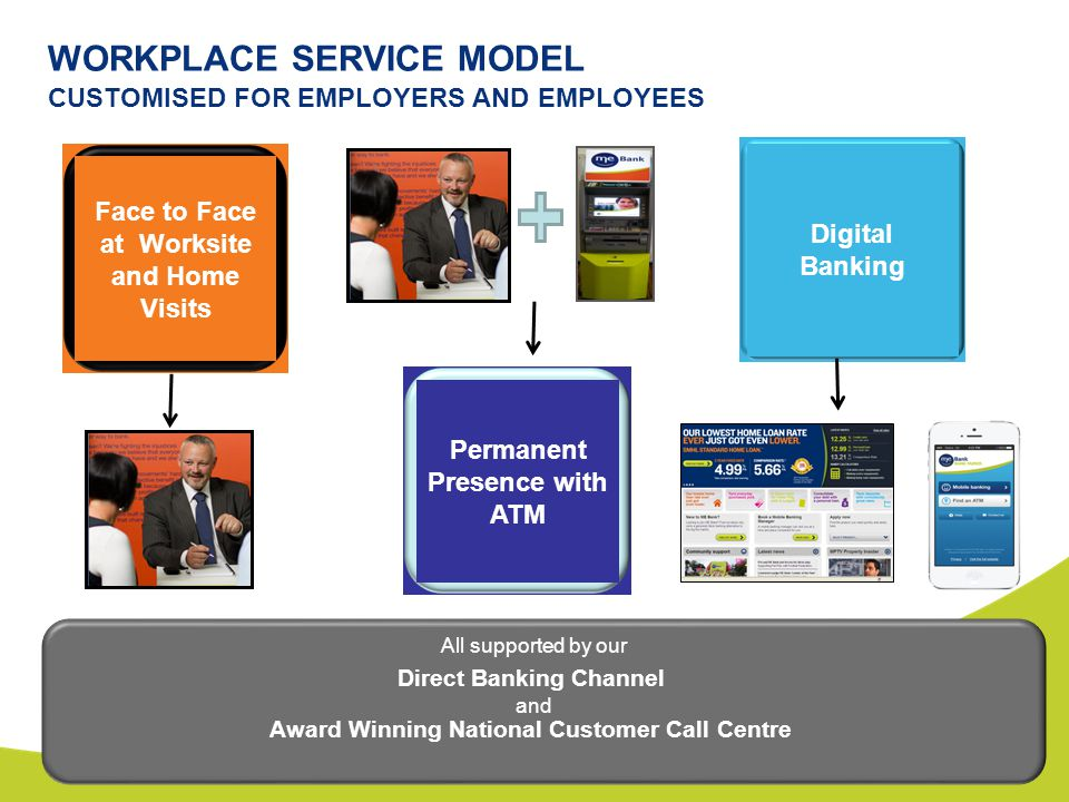 CUSTOMISED FOR EMPLOYERS AND EMPLOYEES WORKPLACE SERVICE MODEL All supported by our Direct Banking Channel and Award Winning National Customer Call Centre Face to Face at Worksite and Home Visits Permanent Presence with ATM Digital Banking