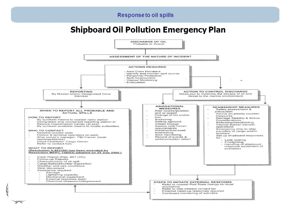 Shipboard Oil Pollution Emergency Plan Response to oil spills