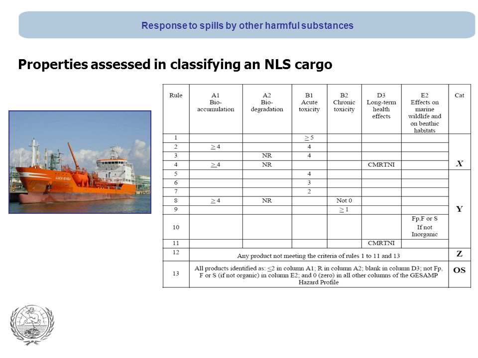 Properties assessed in classifying an NLS cargo Response to spills by other harmful substances