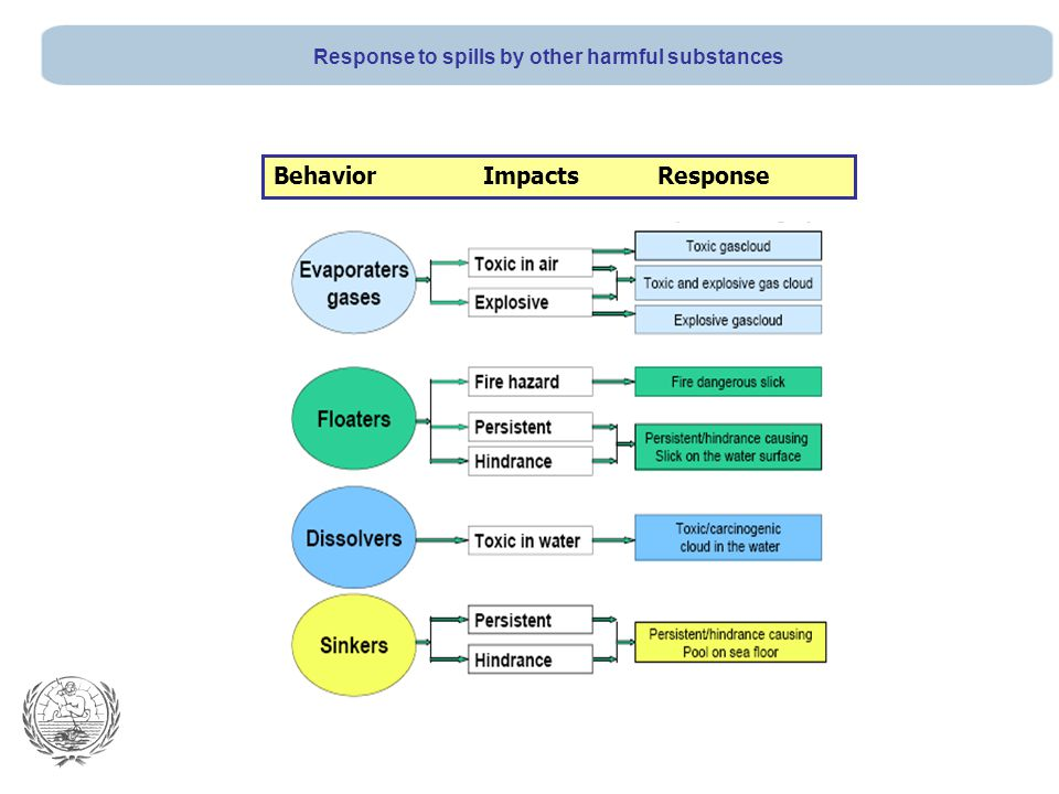 Behavior Impacts Response Response to spills by other harmful substances
