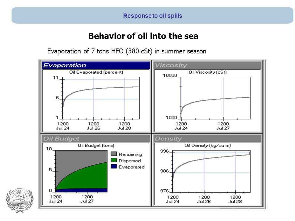 Evaporation of 7 tons HFO (380 cSt) in summer season Behavior of oil into the sea Response to oil spills