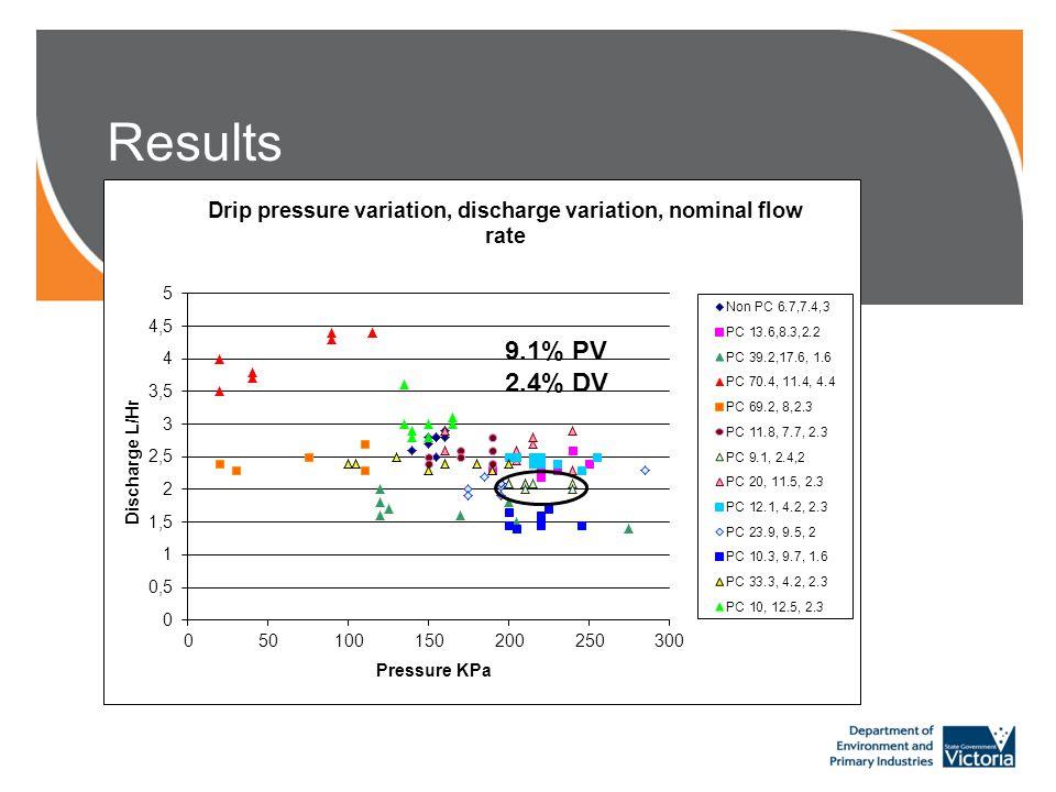 Results 9.1% PV 2.4% DV