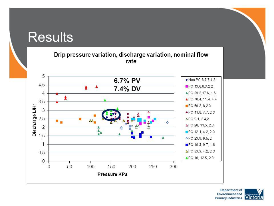 Results 70.4% PV 11.4% DV