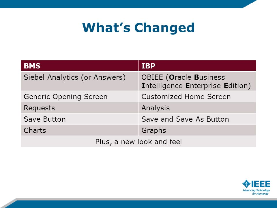 What's Changed BMSIBP Siebel Analytics (or Answers)OBIEE (Oracle Business Intelligence Enterprise Edition) Generic Opening ScreenCustomized Home Screen RequestsAnalysis Save ButtonSave and Save As Button ChartsGraphs Plus, a new look and feel