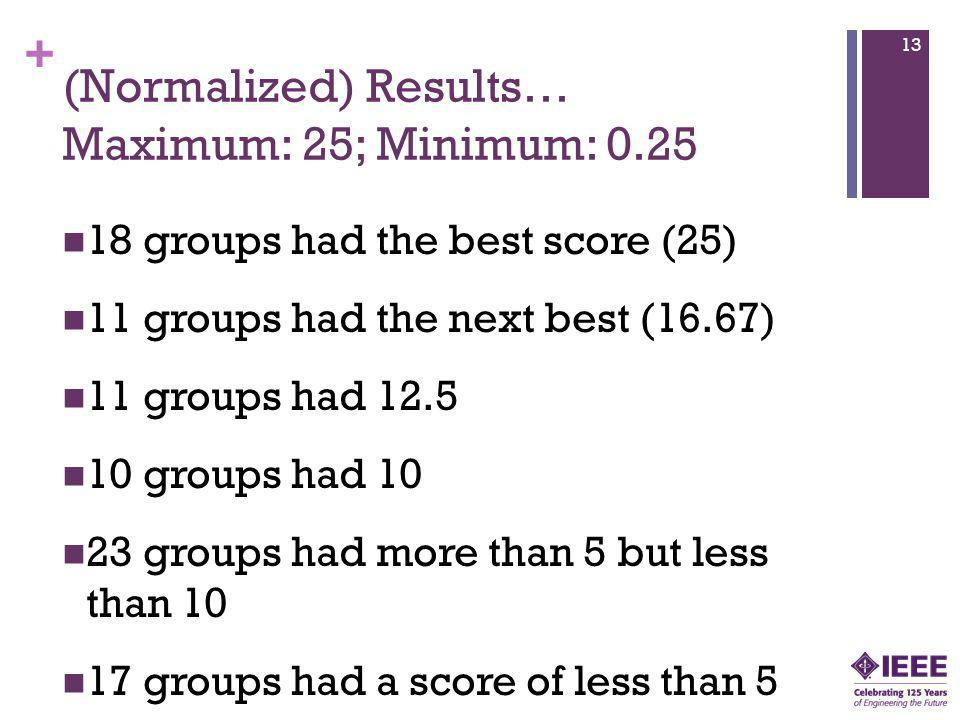 + (Normalized) Results… Maximum: 25; Minimum: 0.25 18 groups had the best score (25) 11 groups had the next best (16.67) 11 groups had 12.5 10 groups