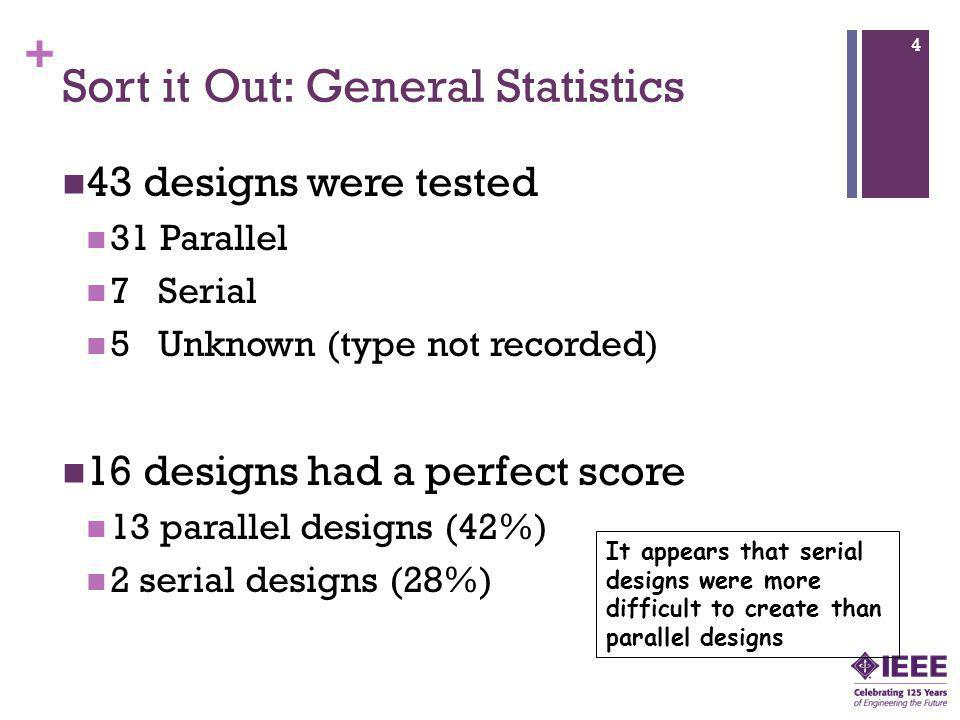 + Sort it Out: General Statistics 43 designs were tested 31 Parallel 7 Serial 5 Unknown (type not recorded) 16 designs had a perfect score 13 parallel designs (42%) 2 serial designs (28%) 4 It appears that serial designs were more difficult to create than parallel designs