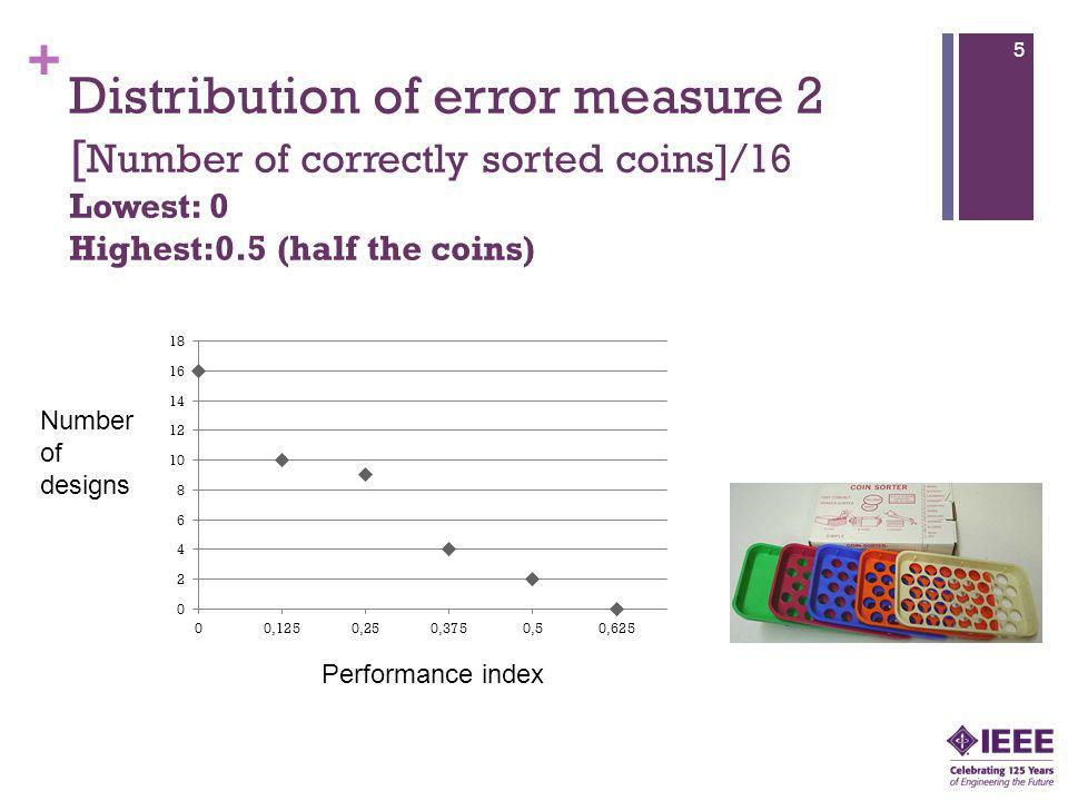 + Distribution of error measure 2 [ Number of correctly sorted coins]/16 Lowest: 0 Highest:0.5 (half the coins) 5 Number of designs Performance index