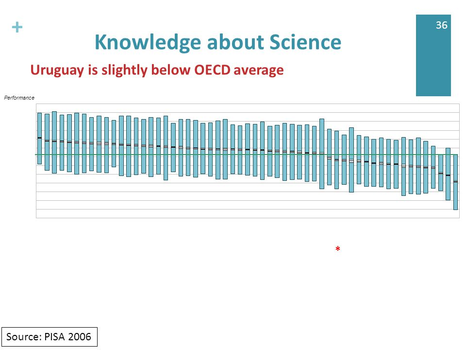 + 36 Knowledge about Science Uruguay is slightly below OECD average * Source: PISA 2006