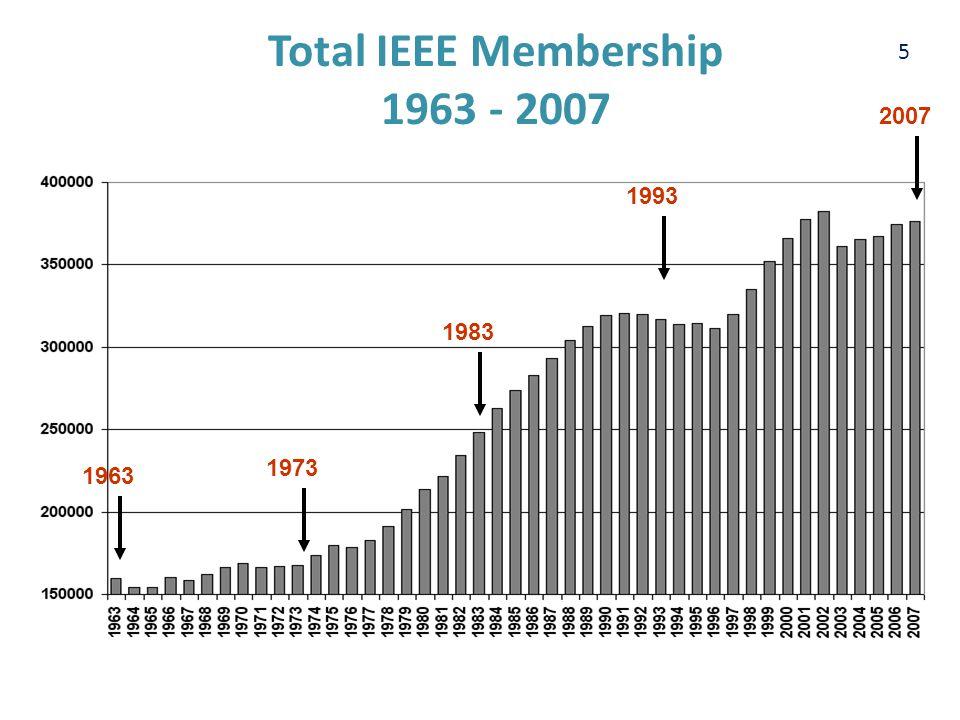 5 Total IEEE Membership 1963 - 2007 1963 1973 1983 1993 2007