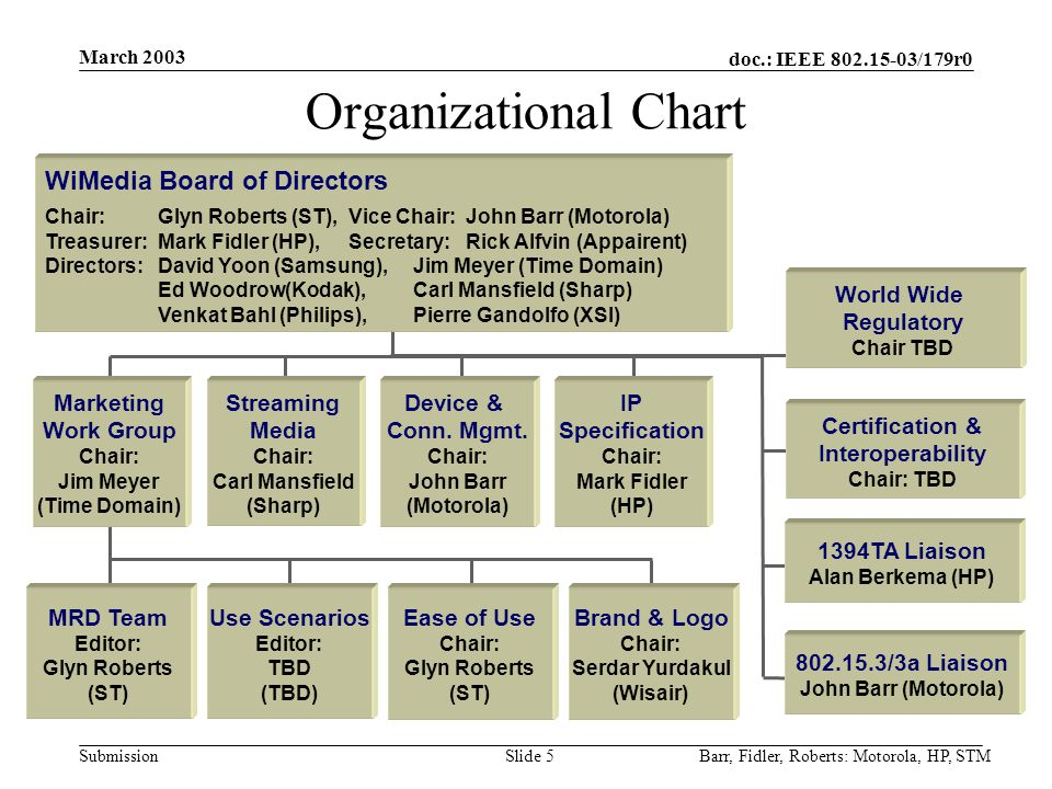 doc.: IEEE 802.15-03/179r0 Submission March 2003 Barr, Fidler, Roberts: Motorola, HP, STMSlide 5 Organizational Chart WiMedia Board of Directors Chair