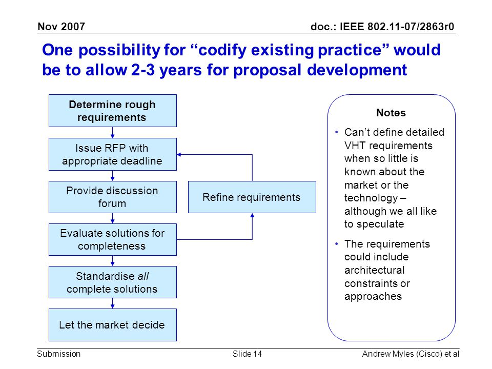 doc.: IEEE 802.11-07/2863r0 Submission Nov 2007 Andrew Myles (Cisco) et alSlide 14 One possibility for codify existing practice would be to allow 2-3 years for proposal development Determine rough requirements Issue RFP with appropriate deadline Provide discussion forum Evaluate solutions for completeness Refine requirements Standardise all complete solutions Let the market decide Notes Can't define detailed VHT requirements when so little is known about the market or the technology – although we all like to speculate The requirements could include architectural constraints or approaches