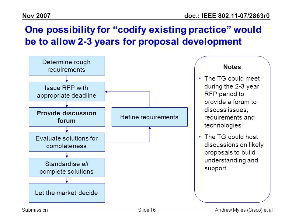 doc.: IEEE 802.11-07/2863r0 Submission Nov 2007 Andrew Myles (Cisco) et alSlide 16 One possibility for codify existing practice would be to allow 2-3 years for proposal development Determine rough requirements Issue RFP with appropriate deadline Provide discussion forum Evaluate solutions for completeness Refine requirements Standardise all complete solutions Let the market decide Notes The TG could meet during the 2-3 year RFP period to provide a forum to discuss issues, requirements and technologies The TG could host discussions on likely proposals to build understanding and support