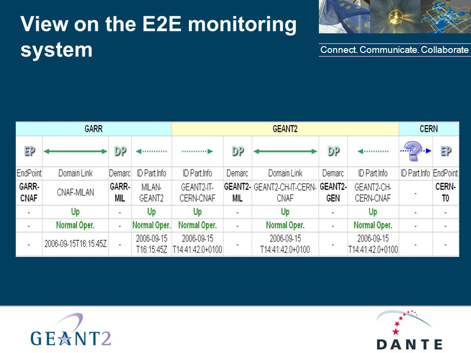 Connect. Communicate. Collaborate View on the E2E monitoring system