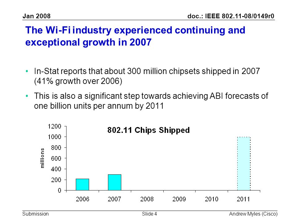 doc.: IEEE /0149r0 Submission Jan 2008 Andrew Myles (Cisco)Slide 4 The Wi-Fi industry experienced continuing and exceptional growth in 2007 In-Stat reports that about 300 million chipsets shipped in 2007 (41% growth over 2006) This is also a significant step towards achieving ABI forecasts of one billion units per annum by 2011