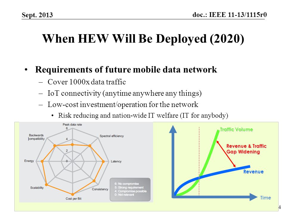 doc.: IEEE 11-13/1115r0 Submission When HEW Will Be Deployed (2020) Requirements of future mobile data network –Cover 1000x data traffic –IoT connectivity (anytime anywhere any things) –Low-cost investment/operation for the network Risk reducing and nation-wide IT welfare (IT for anybody) –Energy-efficient communications Sept.