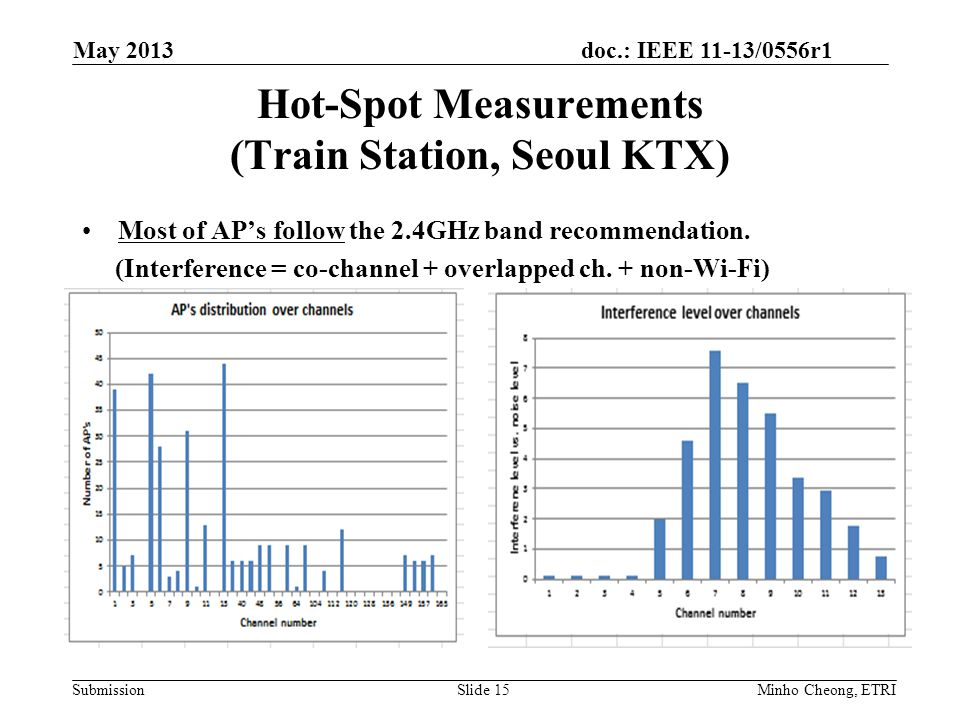 doc.: IEEE 11-13/0556r1 Submission Hot-Spot Measurements (Train Station, Seoul KTX) May 2013 Slide 15Minho Cheong, ETRI Most of AP's follow the 2.4GHz band recommendation.