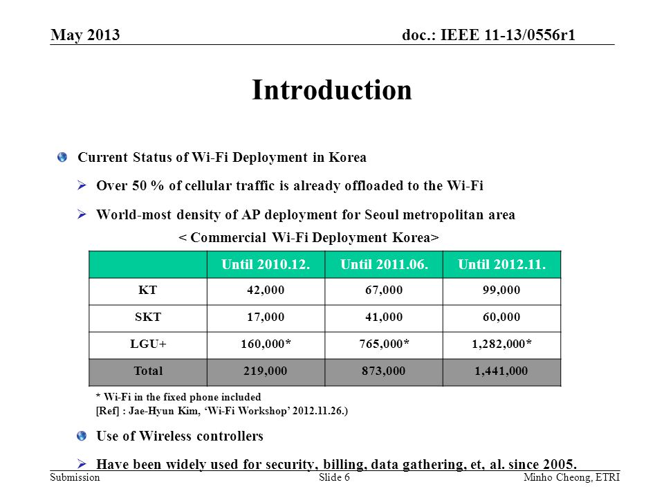 doc.: IEEE 11-13/0556r1 Submission Introduction Current Status of Wi-Fi Deployment in Korea  Over 50 % of cellular traffic is already offloaded to the Wi-Fi  World-most density of AP deployment for Seoul metropolitan area Use of Wireless controllers  Have been widely used for security, billing, data gathering, et, al.