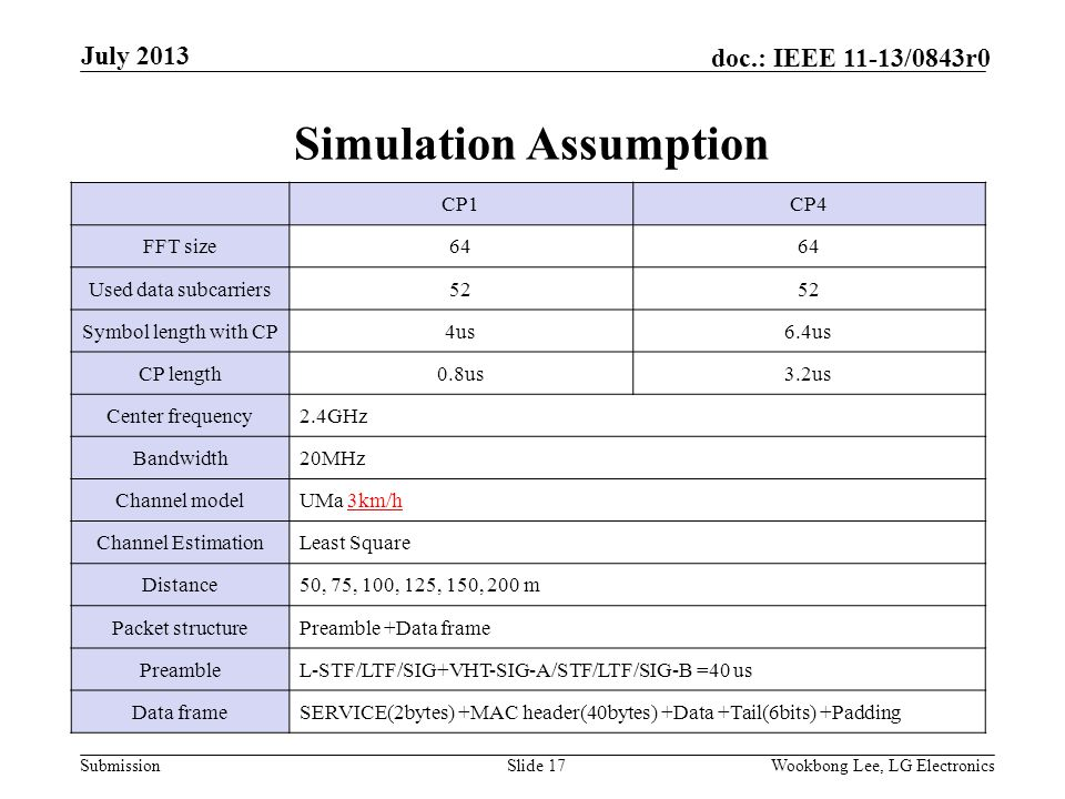 Submission doc.: IEEE 11-13/0843r0 Simulation Assumption Slide 17Wookbong Lee, LG Electronics July 2013 CP1CP4 FFT size64 Used data subcarriers52 Symbol length with CP4us6.4us CP length0.8us3.2us Center frequency2.4GHz Bandwidth20MHz Channel modelUMa 3km/h Channel EstimationLeast Square Distance50, 75, 100, 125, 150, 200 m Packet structurePreamble +Data frame PreambleL-STF/LTF/SIG+VHT-SIG-A/STF/LTF/SIG-B =40 us Data frameSERVICE(2bytes) +MAC header(40bytes) +Data +Tail(6bits) +Padding