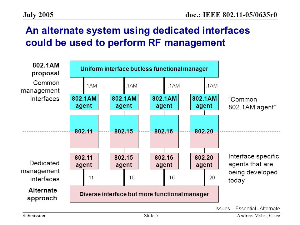 doc.: IEEE /0635r0 Submission July 2005 Andrew Myles, CiscoSlide 5 An alternate system using dedicated interfaces could be used to perform RF management AM agent 802.1AM agent 802.1AM agent 802.1AM agent Uniform interface but less functional manager agent agent agent agent Diverse interface but more functional manager Common management interfaces Dedicated management interfaces.1AM AM proposal Alternate approach Issues – Essential - Alternate Common 802.1AM agent Interface specific agents that are being developed today