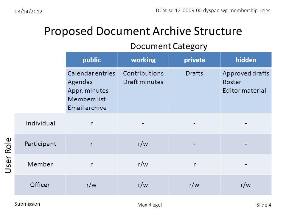 03/14/2012 Submission Slide 4Max Riegel DCN: sc-12-0009-00-dyspan-wg-membership-roles Proposed Document Archive Structure publicworkingprivatehidden Calendar entries Agendas Appr.