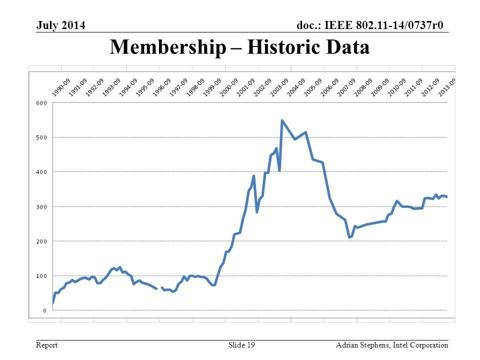 doc.: IEEE 802.11-14/0737r0 Report Membership – Historic Data July 2014 Adrian Stephens, Intel CorporationSlide 19