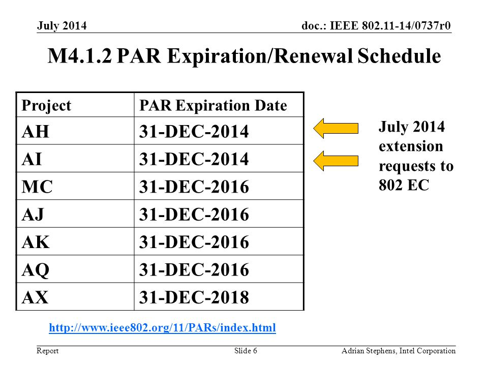 doc.: IEEE 802.11-14/0737r0 Report July 2014 M4.1.2 PAR Expiration/Renewal Schedule ProjectPAR Expiration Date AH31-DEC-2014 AI31-DEC-2014 MC31-DEC-2016 AJ31-DEC-2016 AK31-DEC-2016 AQ31-DEC-2016 AX31-DEC-2018 http://www.ieee802.org/11/PARs/index.html Adrian Stephens, Intel CorporationSlide 6 July 2014 extension requests to 802 EC