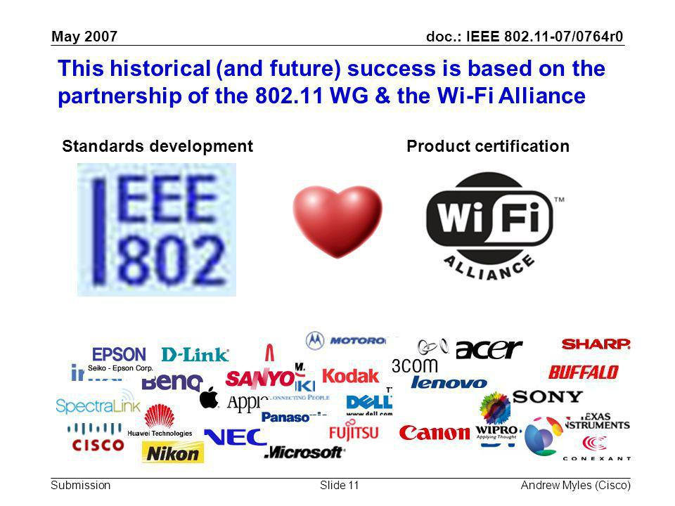 doc.: IEEE 802.11-07/0764r0 Submission May 2007 Andrew Myles (Cisco)Slide 11 This historical (and future) success is based on the partnership of the 802.11 WG & the Wi-Fi Alliance Standards developmentProduct certification