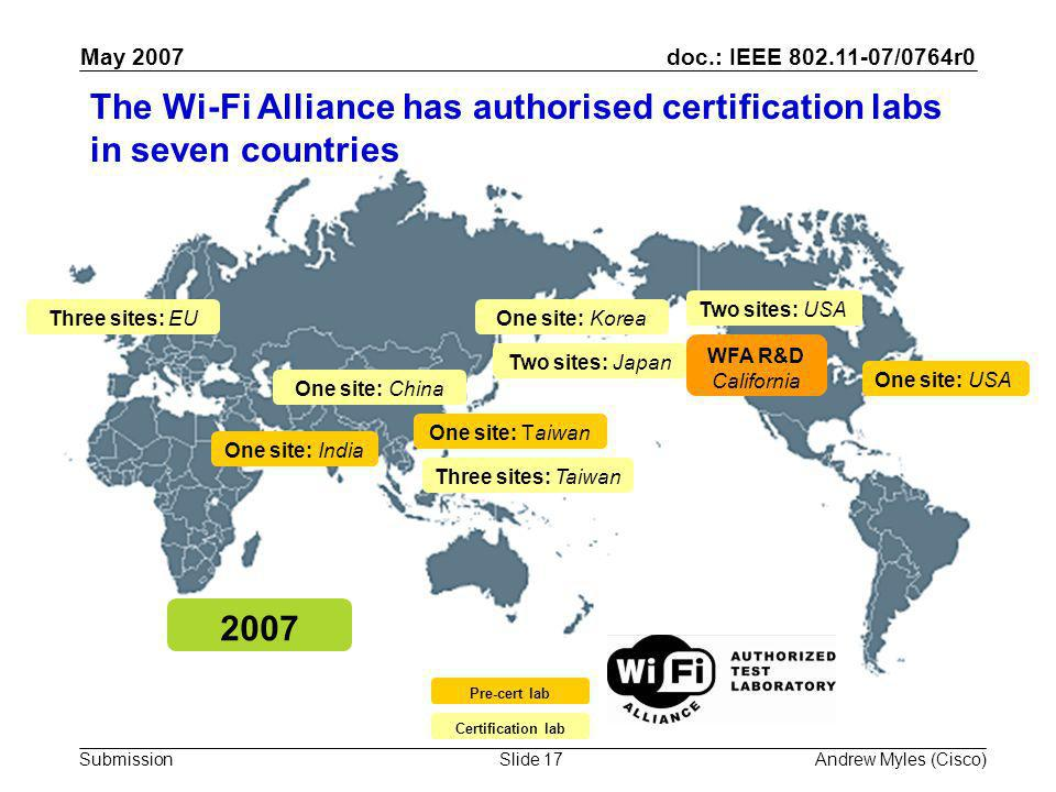 doc.: IEEE 802.11-07/0764r0 Submission May 2007 Andrew Myles (Cisco)Slide 17 Two sites: Japan One site: Korea Three sites: Taiwan One site: China Three sites: EU Two sites: USA One site: India One site: USA WFA R&D California 2007 One site: Taiwan Pre-cert lab Certification lab The Wi-Fi Alliance has authorised certification labs in seven countries