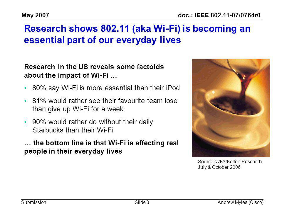 doc.: IEEE 802.11-07/0764r0 Submission May 2007 Andrew Myles (Cisco)Slide 3 Research shows 802.11 (aka Wi-Fi) is becoming an essential part of our everyday lives Research in the US reveals some factoids about the impact of Wi-Fi … 80% say Wi-Fi is more essential than their iPod 81% would rather see their favourite team lose than give up Wi-Fi for a week 90% would rather do without their daily Starbucks than their Wi-Fi … the bottom line is that Wi-Fi is affecting real people in their everyday lives Source: WFA/Kelton Research, July & October 2006