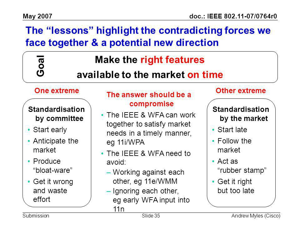 doc.: IEEE 802.11-07/0764r0 Submission May 2007 Andrew Myles (Cisco)Slide 35 The lessons highlight the contradicting forces we face together & a potential new direction Make the right features available to the market on time Standardisation by committee Start early Anticipate the market Produce bloat-ware Get it wrong and waste effort Standardisation by the market Start late Follow the market Act as rubber stamp Get it right but too late Goal The answer should be a compromise The IEEE & WFA can work together to satisfy market needs in a timely manner, eg 11i/WPA The IEEE & WFA need to avoid: –Working against each other, eg 11e/WMM –Ignoring each other, eg early WFA input into 11n One extremeOther extreme