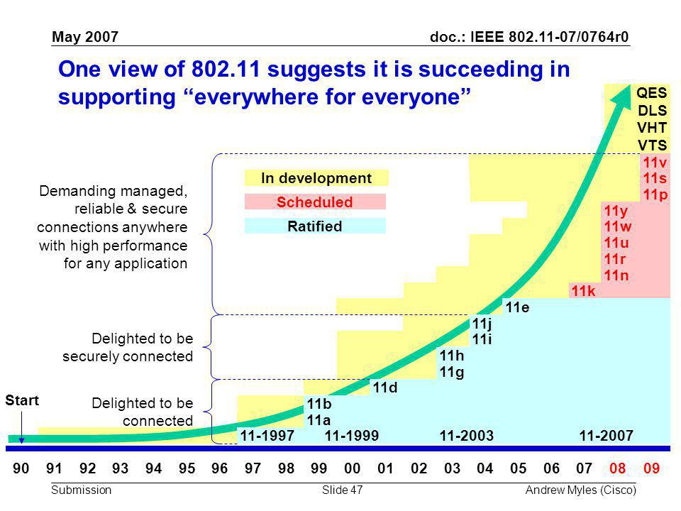 doc.: IEEE 802.11-07/0764r0 Submission May 2007 Andrew Myles (Cisco)Slide 47 VHT DLS QES VTS One view of 802.11 suggests it is succeeding in supporting everywhere for everyone 90919293949596979899000102030405060708 Start 11-199711-199911-200311-2007 11a 11d 11g 11h 11i 11e 11k 11b 11n 11p 11w 11j 11r 11s 11u 11y Delighted to be connected Delighted to be securely connected Demanding managed, reliable & secure connections anywhere with high performance for any application 11v 09 In development Scheduled Ratified