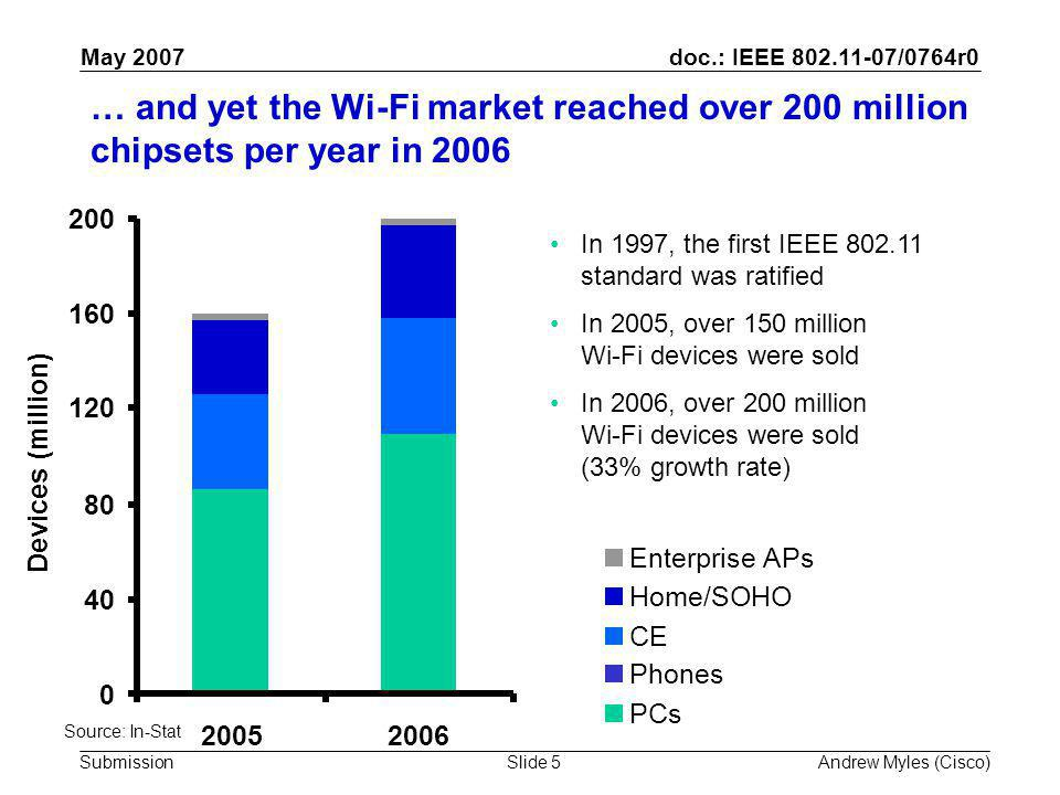 doc.: IEEE 802.11-07/0764r0 Submission May 2007 Andrew Myles (Cisco)Slide 5 … and yet the Wi-Fi market reached over 200 million chipsets per year in 2006 In 1997, the first IEEE 802.11 standard was ratified In 2005, over 150 million Wi-Fi devices were sold In 2006, over 200 million Wi-Fi devices were sold (33% growth rate) Enterprise APs Home/SOHO CE Phones PCs 0 40 80 120 160 200 20052006 Devices (million) Source: In-Stat