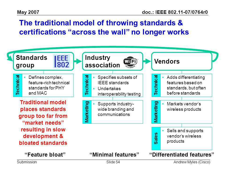 doc.: IEEE 802.11-07/0764r0 Submission May 2007 Andrew Myles (Cisco)Slide 54 The traditional model of throwing standards & certifications across the wall no longer works Feature bloat Differentiated features Minimal features Standards group Vendors Industry association Supports industry- wide branding and communications Marketing Defines complex, feature-rich technical standards for PHY and MAC Technical Specifies subsets of IEEE standards Undertakes interoperability testing Technical Adds differentiating features based on standards, but often before standards Technical Sells and supports vendor's wireless products Sales Markets vendor's wireless products Marketing Traditional model places standards group too far from market needs resulting in slow development & bloated standards