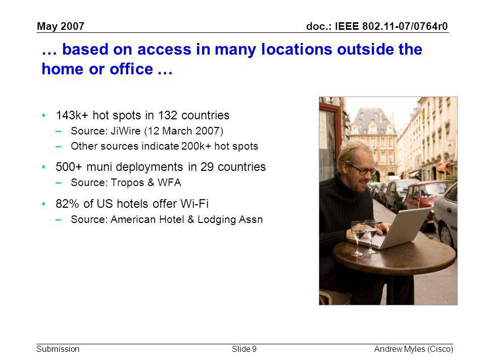 doc.: IEEE 802.11-07/0764r0 Submission May 2007 Andrew Myles (Cisco)Slide 9 … based on access in many locations outside the home or office … 143k+ hot spots in 132 countries –Source: JiWire (12 March 2007) –Other sources indicate 200k+ hot spots 500+ muni deployments in 29 countries –Source: Tropos & WFA 82% of US hotels offer Wi-Fi –Source: American Hotel & Lodging Assn Melbourne