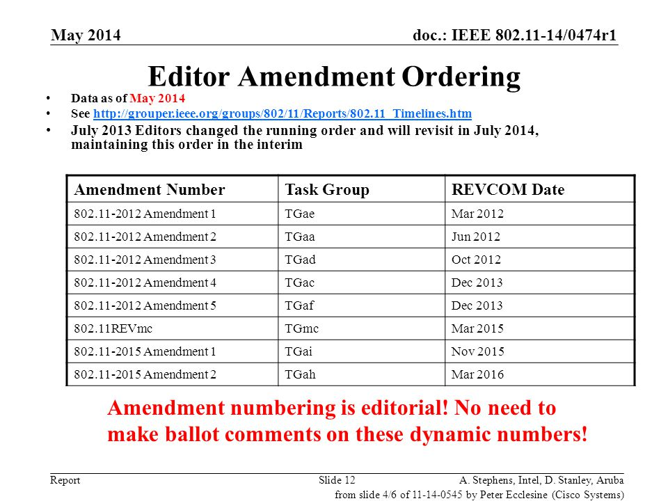 doc.: IEEE 802.11-14/0474r1 ReportSlide 12 Editor Amendment Ordering Amendment NumberTask GroupREVCOM Date 802.11-2012 Amendment 1TGaeMar 2012 802.11-