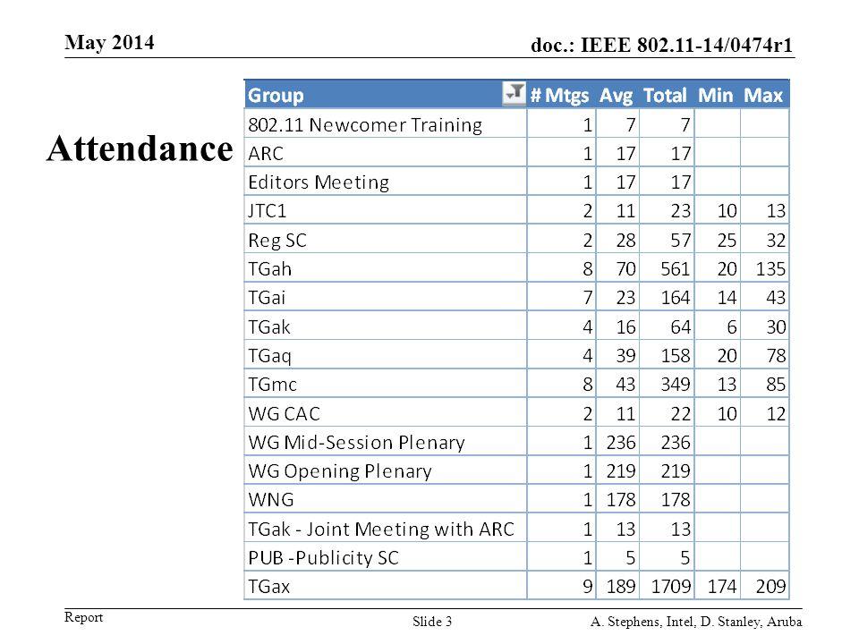 doc.: IEEE 802.11-14/0474r1 Report Attendance May 2014 A. Stephens, Intel, D. Stanley, ArubaSlide 3