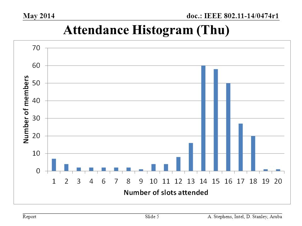 doc.: IEEE 802.11-14/0474r1 Report Attendance Histogram (Thu) May 2014 A.