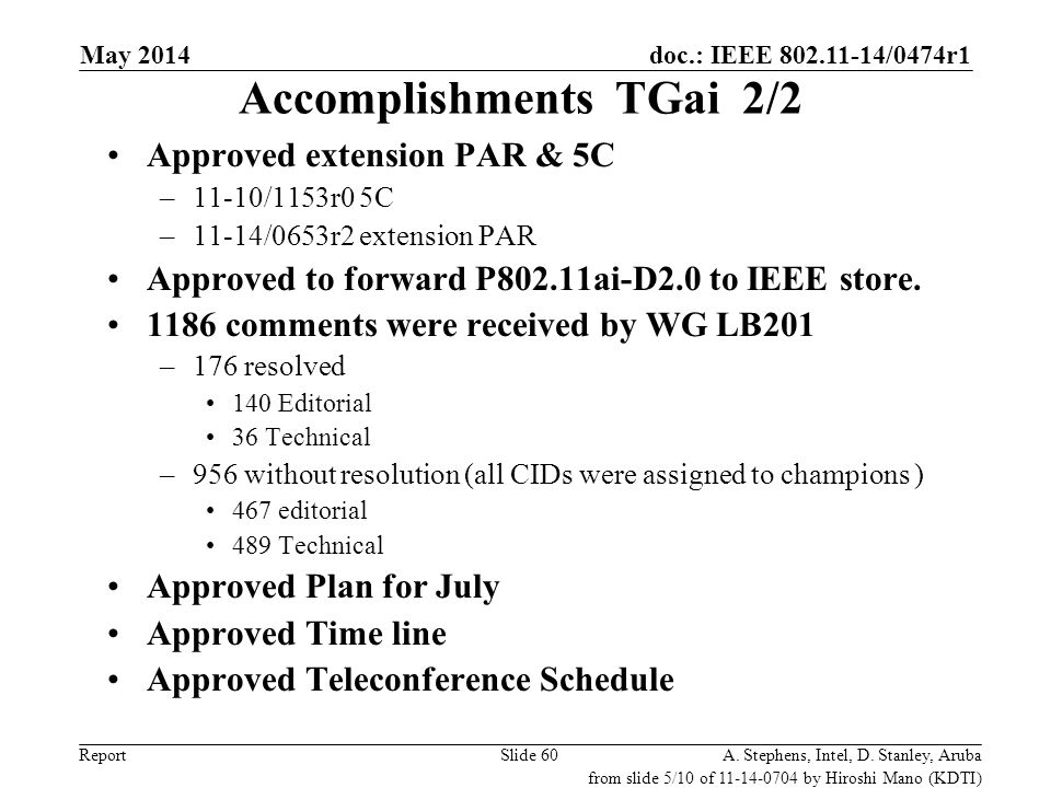 doc.: IEEE 802.11-14/0474r1 Report Accomplishments TGai 2/2 Approved extension PAR & 5C –11-10/1153r0 5C –11-14/0653r2 extension PAR Approved to forwa