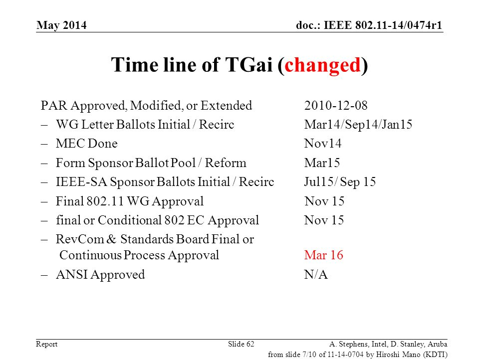 doc.: IEEE 802.11-14/0474r1 Report Time line of TGai (changed) PAR Approved, Modified, or Extended 2010-12-08 –WG Letter Ballots Initial / RecircMar14