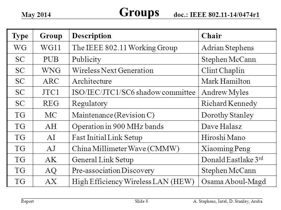doc.: IEEE 802.11-14/0474r1 Report Groups May 2014 A. Stephens, Intel, D. Stanley, ArubaSlide 8 TypeGroupDescriptionChair WGWG11The IEEE 802.11 Workin