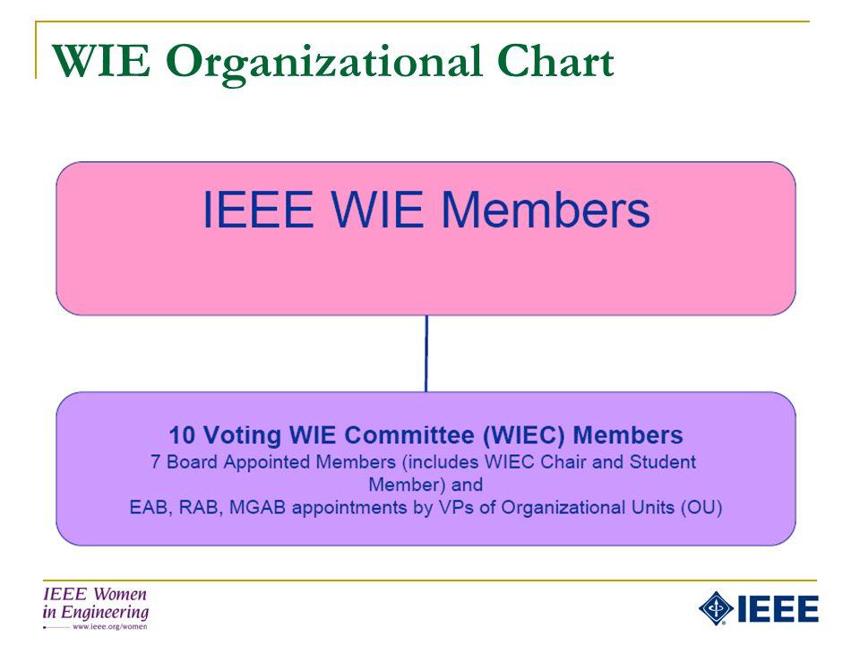 WIE Organizational Chart