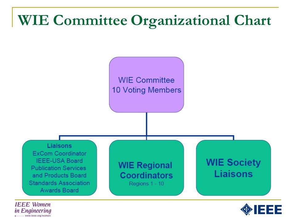 WIE Committee Organizational Chart