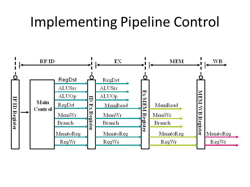 Implementing Pipeline Control
