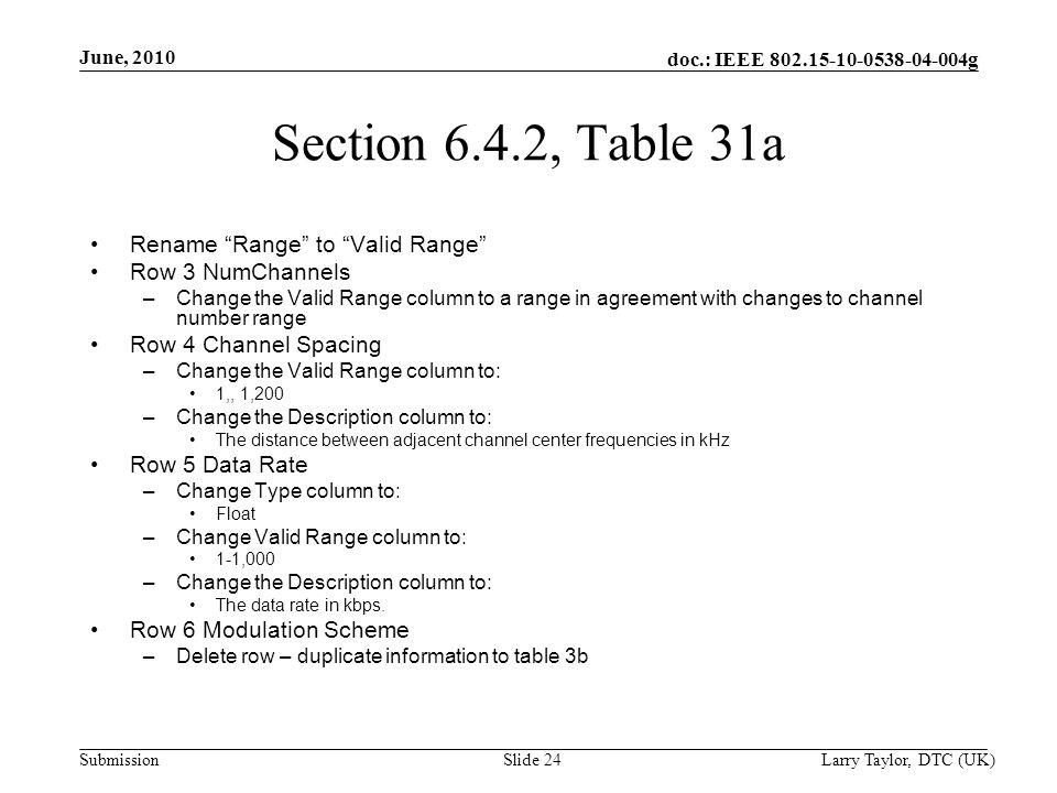 doc.: IEEE 802.15-10-0538-04-004g Submission June, 2010 Larry Taylor, DTC (UK)Slide 24 Section 6.4.2, Table 31a Rename Range to Valid Range Row 3 NumChannels –Change the Valid Range column to a range in agreement with changes to channel number range Row 4 Channel Spacing –Change the Valid Range column to: 1,, 1,200 –Change the Description column to: The distance between adjacent channel center frequencies in kHz Row 5 Data Rate –Change Type column to: Float –Change Valid Range column to: 1-1,000 –Change the Description column to: The data rate in kbps.