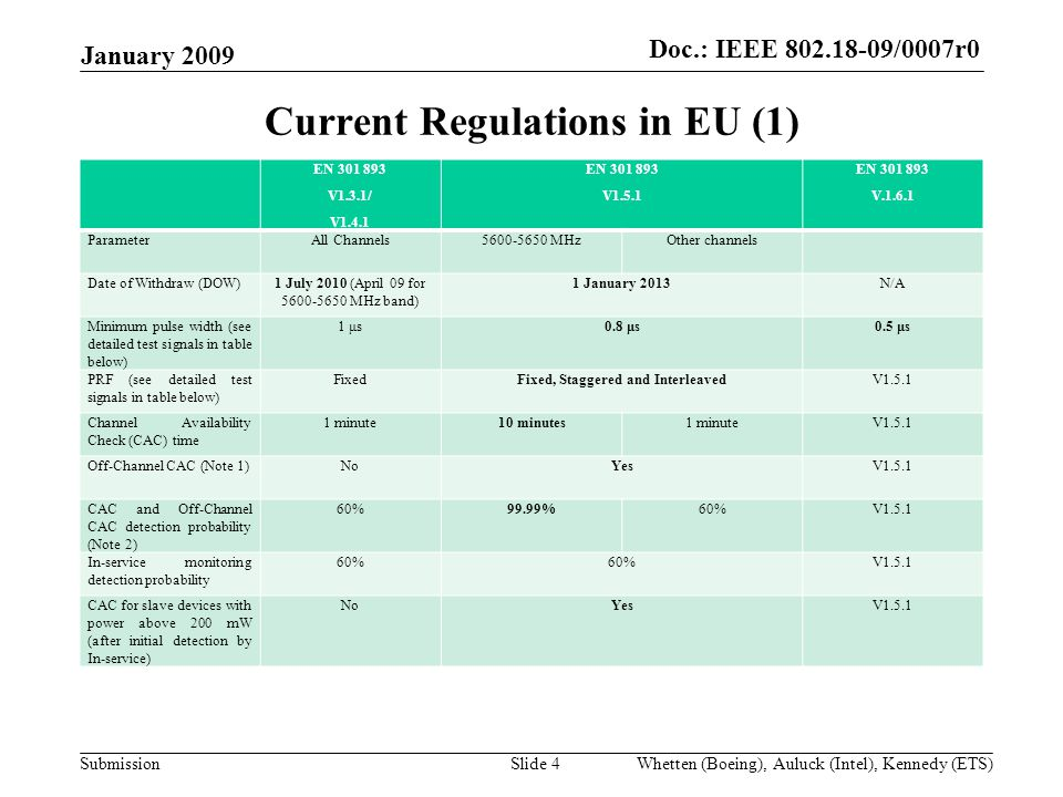 Doc.:IEEE /0007r0 Submission Doc.: IEEE /0007r0 EN V1.3.1/ V1.4.1 EN V1.5.1 EN V ParameterAll Channels MHzOther channels Date of Withdraw (DOW)1 July 2010 (April 09 for MHz band) 1 January 2013N/A Minimum pulse width (see detailed test signals in table below) 1 μs0.8 μs0.5 μs PRF (see detailed test signals in table below) FixedFixed, Staggered and InterleavedV1.5.1 Channel Availability Check (CAC) time 1 minute10 minutes1 minuteV1.5.1 Off-Channel CAC (Note 1)NoYesV1.5.1 CAC and Off-Channel CAC detection probability (Note 2) 60%99.99%60%V1.5.1 In-service monitoring detection probability 60% V1.5.1 CAC for slave devices with power above 200 mW (after initial detection by In-service) NoYesV1.5.1 Current Regulations in EU (1) January 2009 Slide 4Whetten (Boeing), Auluck (Intel), Kennedy (ETS)