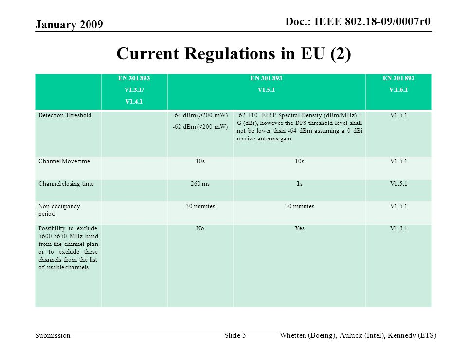 Doc.:IEEE /0007r0 Submission Doc.: IEEE /0007r0 January 2009 Whetten (Boeing), Auluck (Intel), Kennedy (ETS)Slide 5 Current Regulations in EU (2) EN V1.3.1/ V1.4.1 EN V1.5.1 EN V Detection Threshold-64 dBm (>200 mW) -62 dBm (<200 mW) EIRP Spectral Density (dBm/MHz) + G (dBi), however the DFS threshold level shall not be lower than -64 dBm assuming a 0 dBi receive antenna gain V1.5.1 Channel Move time10s V1.5.1 Channel closing time260 ms1sV1.5.1 Non-occupancy period 30 minutes V1.5.1 Possibility to exclude MHz band from the channel plan or to exclude these channels from the list of usable channels NoYesV1.5.1