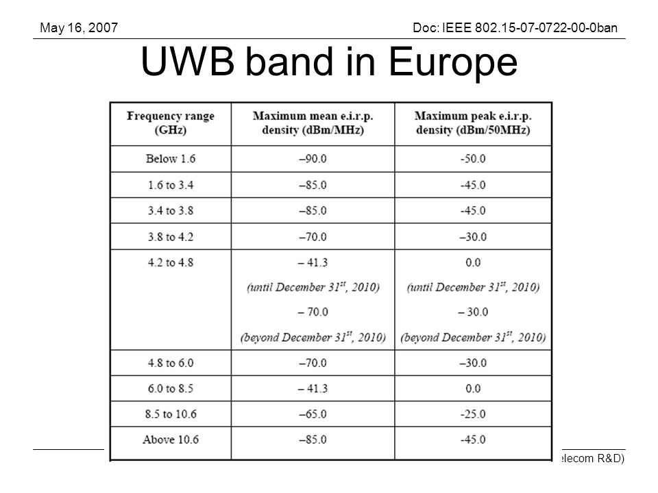 May 16, 2007Doc: IEEE ban Jean Schwoerer (France Telecom R&D) Slide13 UWB band in Europe