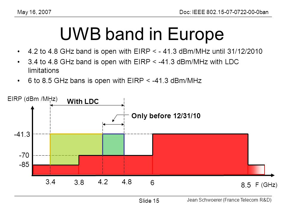 May 16, 2007Doc: IEEE ban Jean Schwoerer (France Telecom R&D) Slide15 UWB band in Europe 4.2 to 4.8 GHz band is open with EIRP < dBm/MHz until 31/12/ to 4.8 GHz band is open with EIRP < dBm/MHz with LDC limitations 6 to 8.5 GHz bans is open with EIRP < dBm/MHz With LDC Only before 12/31/ EIRP (dBm /MHz) F (GHz)