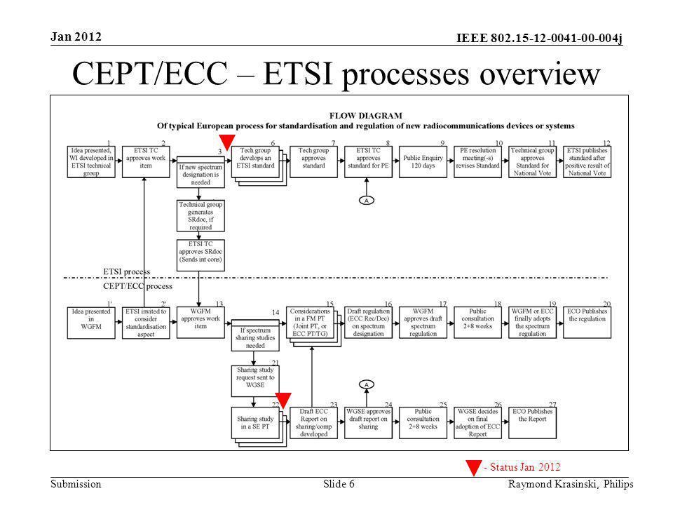 IEEE 802.15-12-0041-00-004j SubmissionSlide 6 CEPT/ECC – ETSI processes overview Raymond Krasinski, Philips Jan 2012 - Status Jan 2012