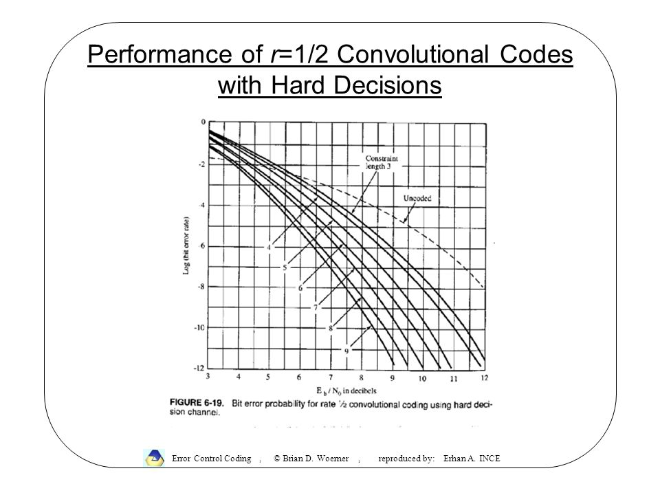Performance of r=1/2 Convolutional Codes with Hard Decisions Error Control Coding, © Brian D. Woerner, reproduced by: Erhan A. INCE